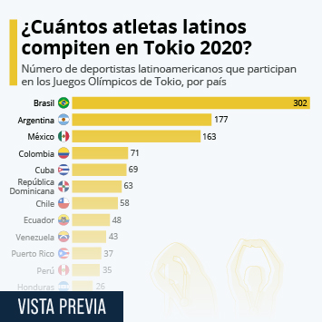 Infografía: ¿Cuántos atletas latinoamericanos compiten en los Juegos Olímpicos? | Statista