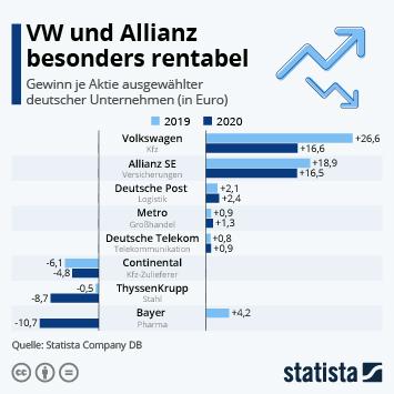 Infografik: VW und Allianz besonders rentabel | Statista