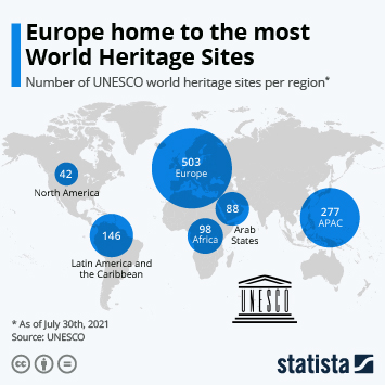 Infographic: Europe home to the most World Heritage Sites   Statista