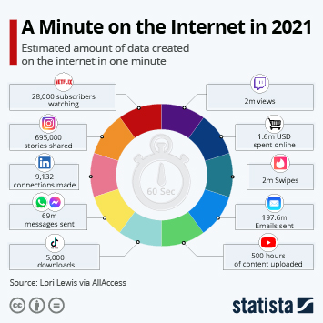 Infographic: A Minute on the Internet in 2021   Statista
