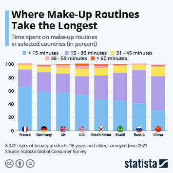 Infographic: Where Make-Up Routines Take the Longest | Statista