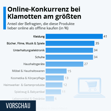 Infografik: Online-Konkurrenz bei Klamotten am größten | Statista