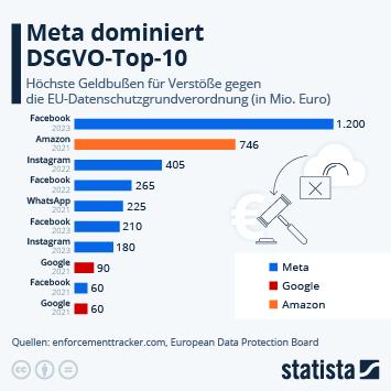 Infografik: Amazon führt die DSGVO-Top 10 an   Statista