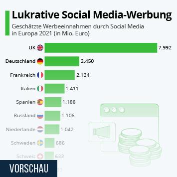 Infografik: Lukrative Social Media-Werbung   Statista
