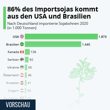 Infografik: 86% des Importsojas kommt aus den USA und Brasilien   Statista