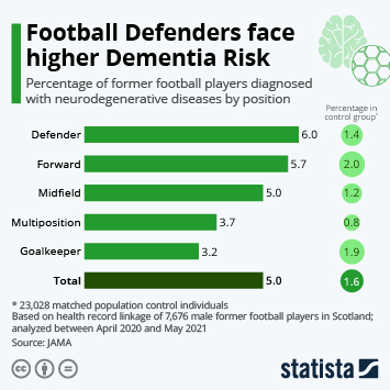 Infographic: Football Defenders face higher Dementia Risk | Statista
