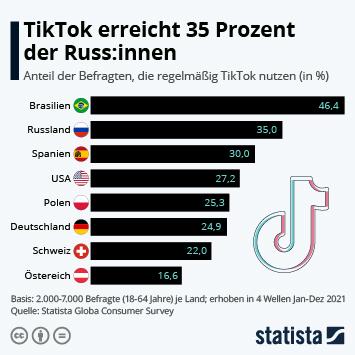 Infografik: TikTok ist in Deutschland angesagt   Statista