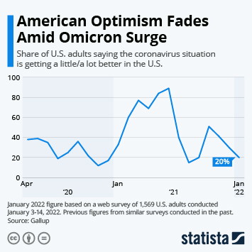 Infographic: Americans' Optimism Fades In the Face of Virus Resurgence | Statista