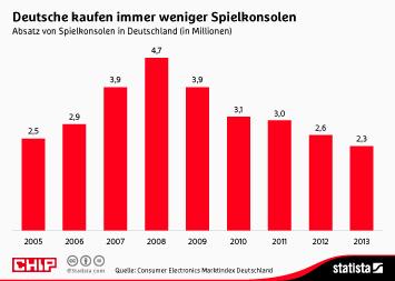Infografik - Absatz von Spielkonsolen in Deutschland