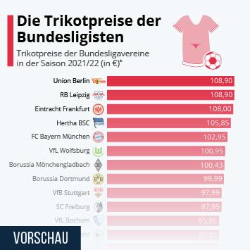 Infografik: Die Trikotpreise der Bundesligisten | Statista