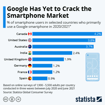 Infographic: Google Has Yet to Crack the Smartphone Market   Statista