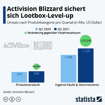 Infografik: Activision Blizzard sichert sich Lootbox-Level-up | Statista