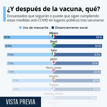 Infografía: ¿Seguiremos usando la mascarilla y manteniendo la distancia social tras vacunarnos?   Statista