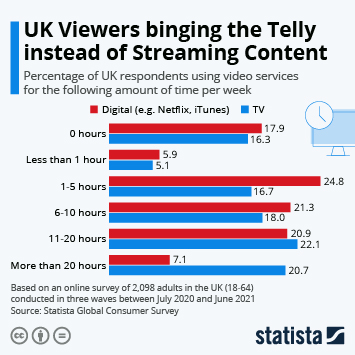 Infographic - UK Viewers binging the Telly instead of Streaming Content
