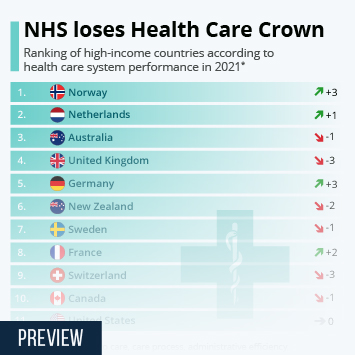 Infographic: NHS loses Health Care Crown   Statista