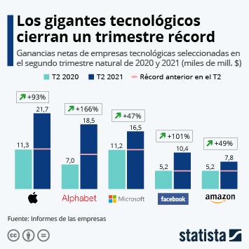Enlace a Las 'Big Tech' baten récords de ganancias en el segundo trimestre Infografía