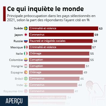 Infographie: De quoi s'inquiète le monde ? | Statista