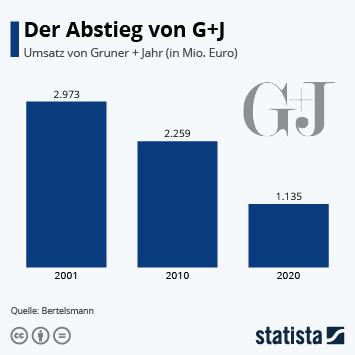 Infografik: Der Abstieg von G+J   Statista