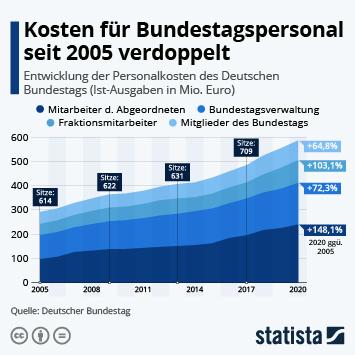 Infografik: Kosten für Bundestagspersonal seit 2005 verdoppelt   Statista