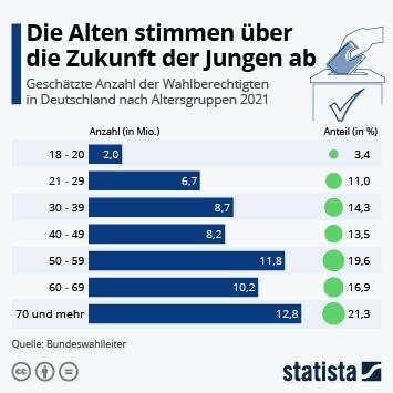 Infografik: Die Alten bestimmen über die Zukunft der Jungen | Statista