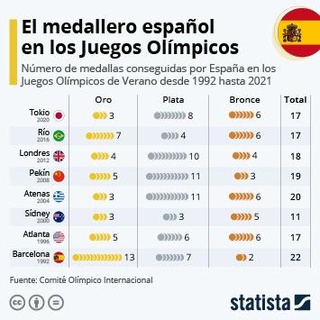 Enlace a España logra 17 medallas e iguala el resultado de Río, pero con menos oros Infografía