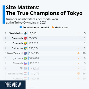 Infographic: Size Matters: The Unsung Champions of the Tokyo Olympics | Statista