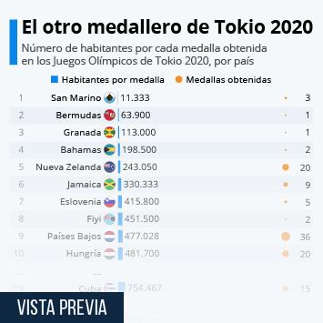 Infografía: Tokio 2020: los países con más atletas laureados en proporción a sus habitantes | Statista