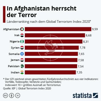 Link zu In Afghanistan herrscht der Terror Infografik