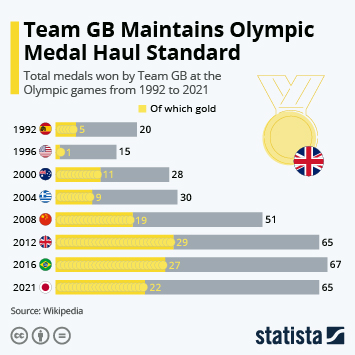 Link to Team GB Maintains Olympic Medal Haul Standard Infographic