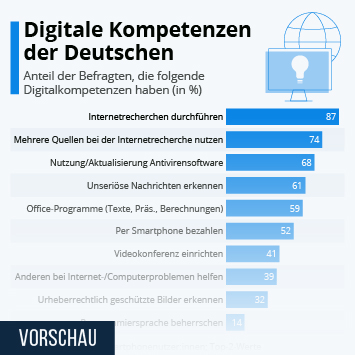 Infografik: Digitale Kompetenzen der Deutschen | Statista