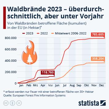 Infografik: 2021 ist ein extremes Waldbrandjahr | Statista