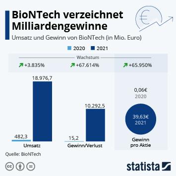Link zu BioNTech: Rekordgewinne dank Corona-Impfstoff Infografik