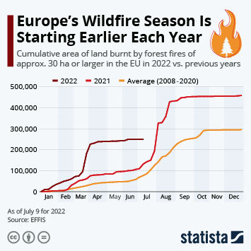 Infographic: Heat and Drought Stoke Extreme Fire Season in Europe   Statista