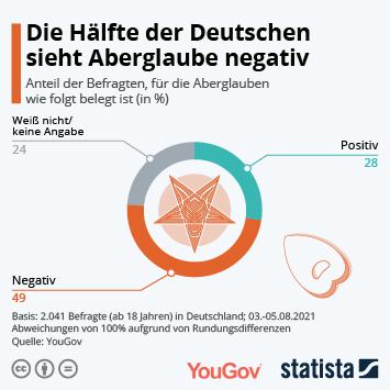 Link zu Die Hälfte der Deutschen sieht Aberglauben negativ Infografik