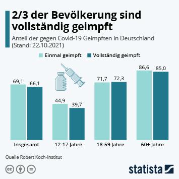 Infografik - 61 Prozent sind vollständig geimpft