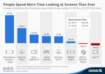 Infographic: People Spend More Time Looking at Screens Than Ever | Statista