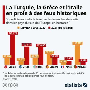 Infographie: La Turquie, la Grèce et l'Italie en proie à des feux historiques   Statista