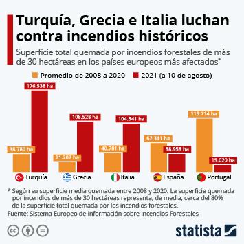 Infografía: Turquía, Grecia e Italia luchan contra incendios históricos   Statista