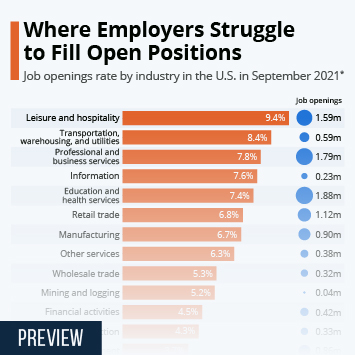 Infographic: Where Employers Struggle to Fill Open Positions | Statista