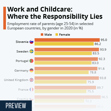 Infographic: Work and Childcare: Where the Responsibility Lies   Statista
