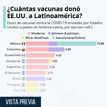 Infografía: ¿Cuántas vacunas contra la COVID-19 ha dado Estados Unidos a América Latina? | Statista