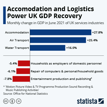Infographic: Accomodation and Logistics Power UK GDP Recovery   Statista