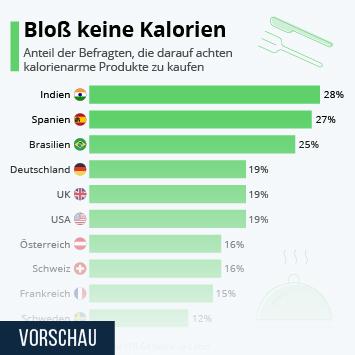 Infografik: Bloß keine Kalorien   Statista