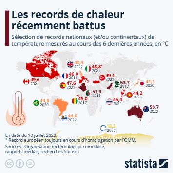 Infographie: Plusieurs records de chaleur récemment battus | Statista