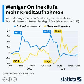 Infografik: Weniger Onlinekäufe, mehr Kreditaufnahmen | Statista