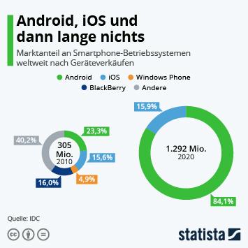 Infografik: Android, iOS und dann sehr lange nichts   Statista