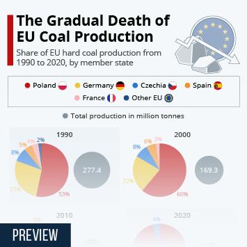 Infographic: The Gradual Death of EU Coal Production   Statista