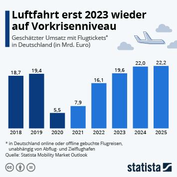 Infografik: Luftfahrt erst 2023 wieder auf Vorkrisenniveau   Statista