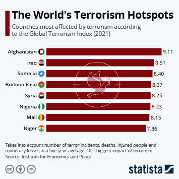 Infographic: Reign of Terror Unbroken in Afghanistan   Statista