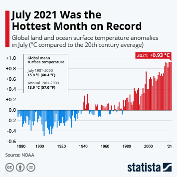 Infographic: July 2021 Was the Hottest Month on Record   Statista